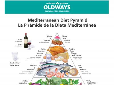 Piramida diet mayo.png
