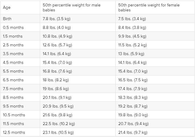berat badan bayi normal
