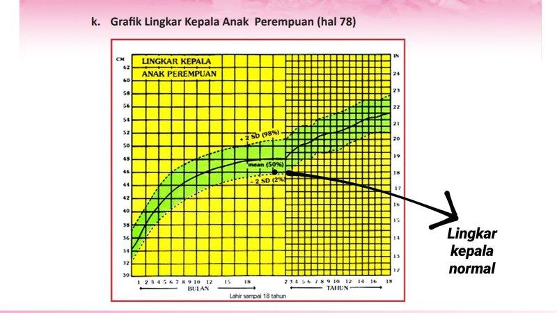 cara membaca grafik tumbuh kembang-5