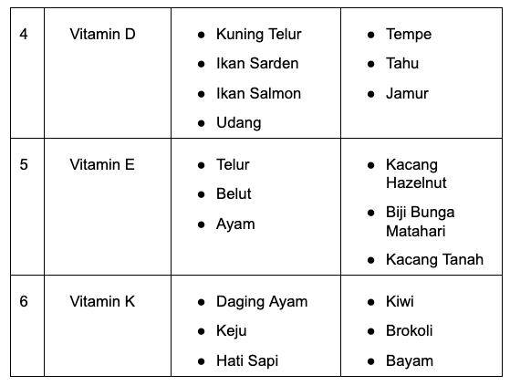 makanan vitamin untuk bayi 1 tahun tabel 2.png