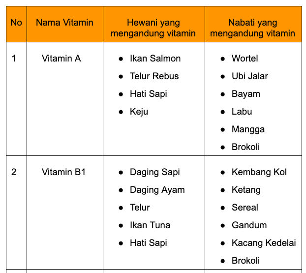 nutrisi vitamin untuk bayi 10 bulan tabel 1.png