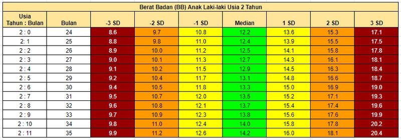 tabel berat badan anak 2 tahun-laki-laki.png